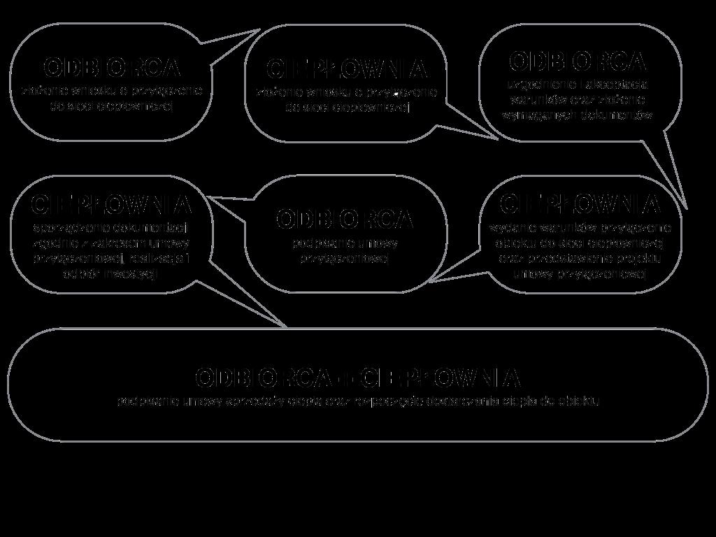 Warunki przyłączenia Ciepłownia Łańcut